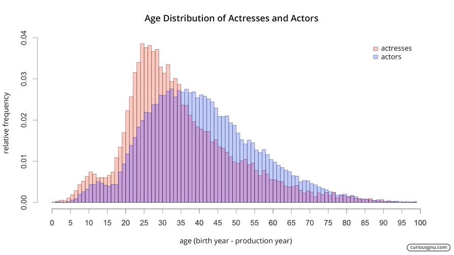 Age Distribution Plot