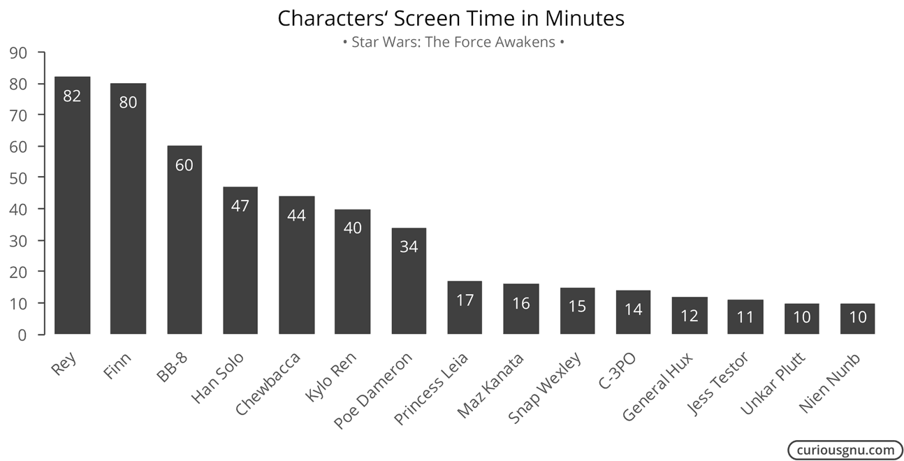 Characters Screen Time by Minutes