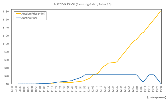 Auction Price